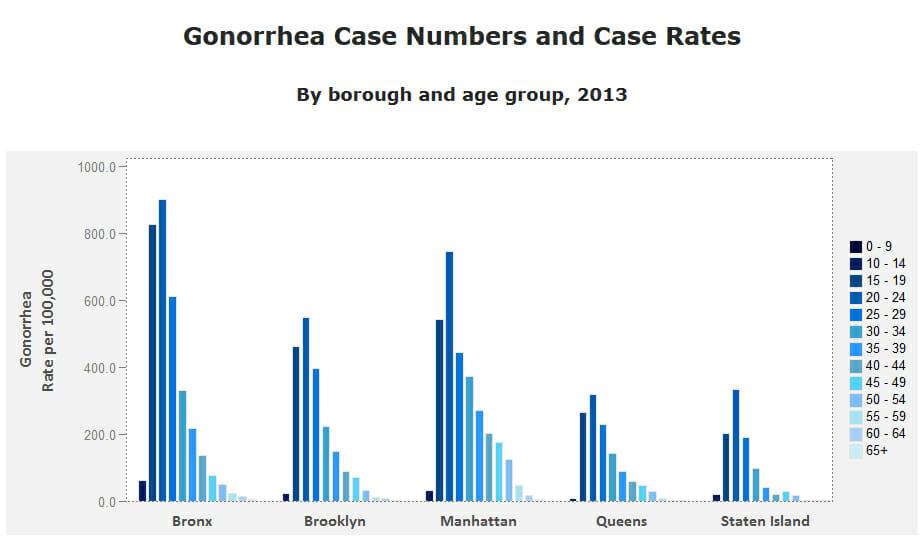 Bronx-Gonorrhea-2013