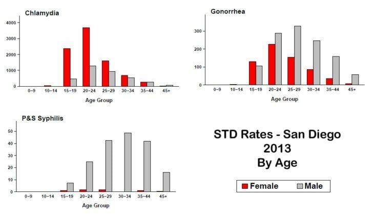 STD Testing Carlsbad, CA
