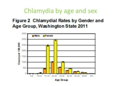 chlamydia rates by age and sex