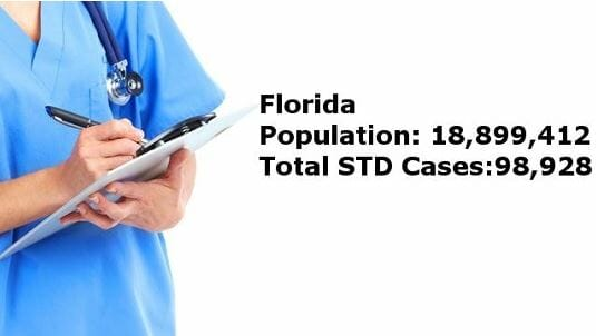 STD Testing Saint Petersburg,, FL