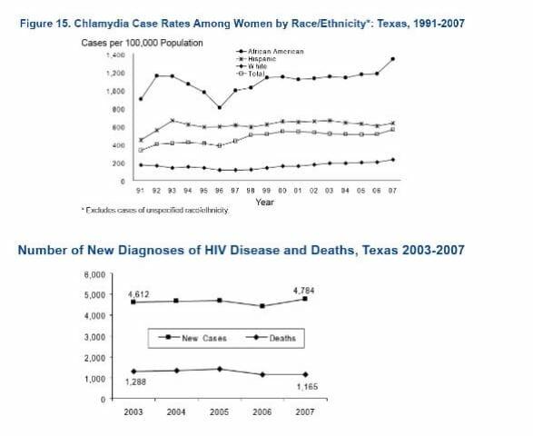 STD Testing Lubbock, TX