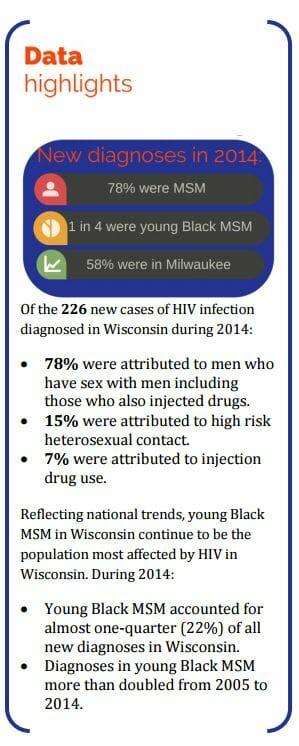 STD Testing Madison, WI