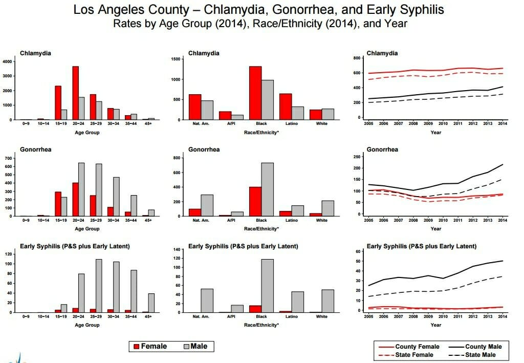 Newhall, CA STD Testing