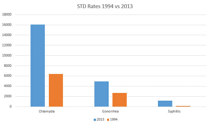 STD-SD-STDStats1994vs2013