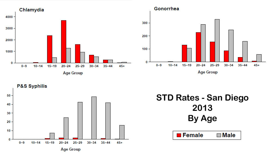 STD-SD-STDStatsAgeGroup
