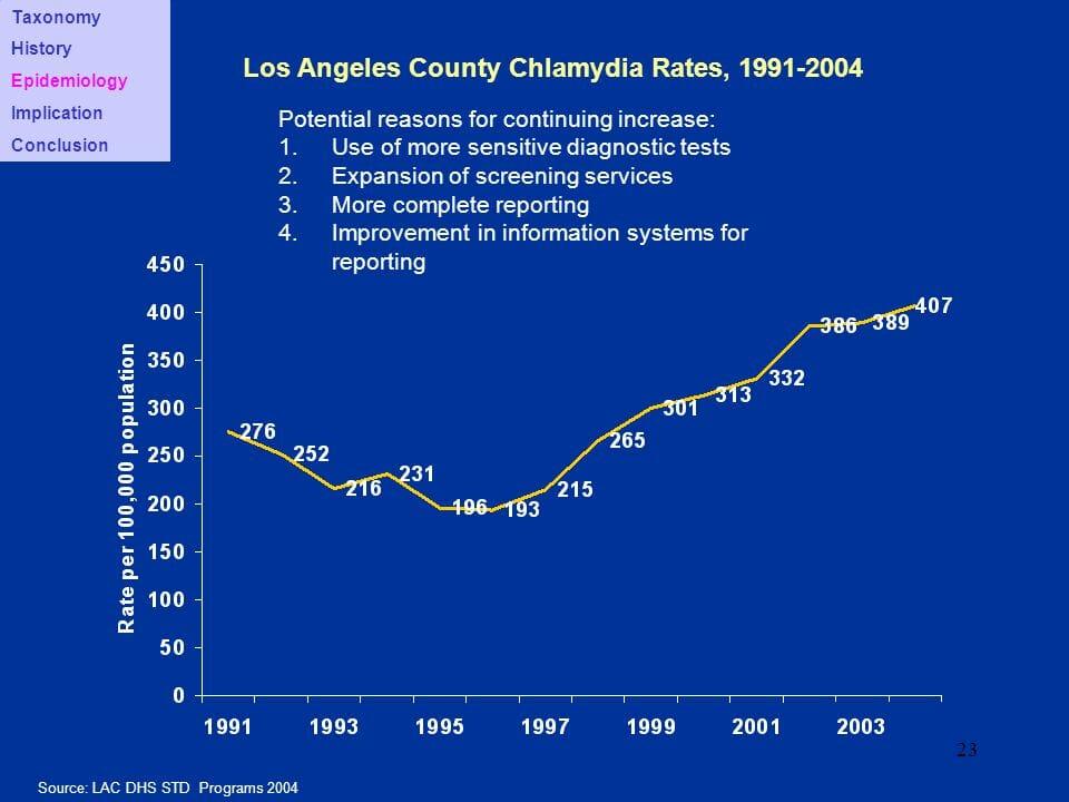 Graph of chlamydia rates in la mirada california from 2004