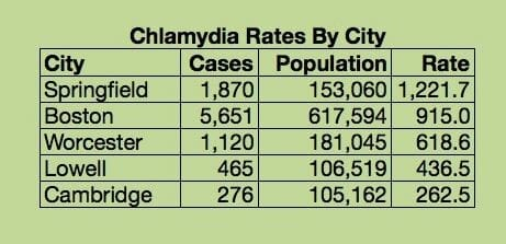 Graph of chlamydia rates in chicopee massachusetts from 2011