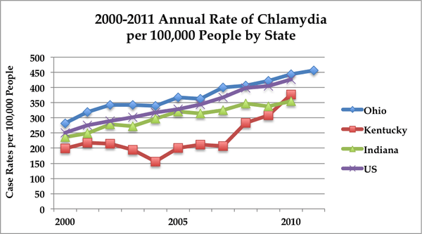 Graph of chlamydia rates in owensboro kentucky from 2011