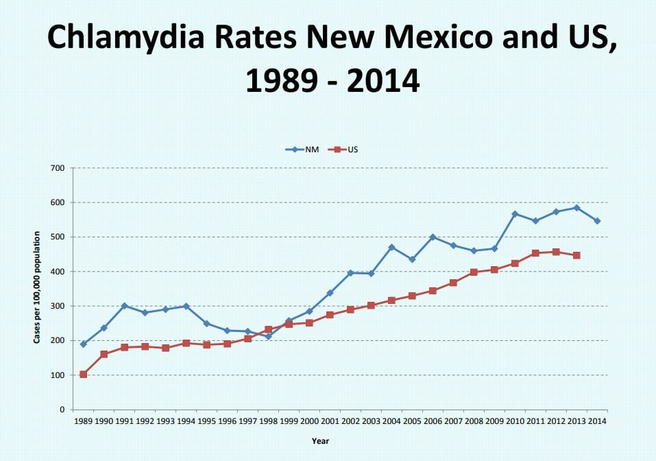 Graph of chlamydia rates in farmington new mexico from 2014