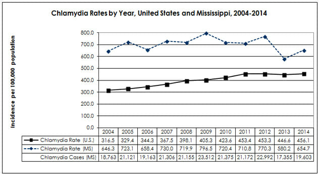 Graph of chlamydia rates in greenwood mississippi from 2014