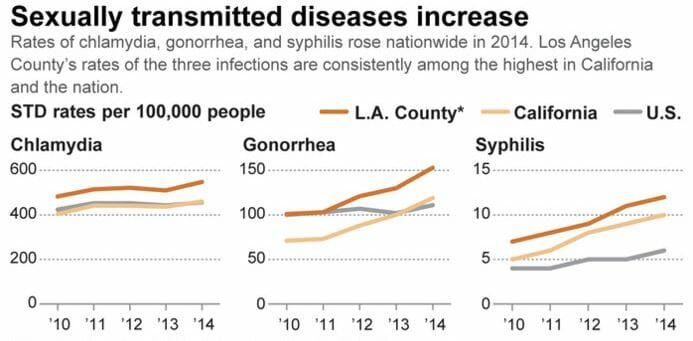 Graph of chlamydia rates in huntington park california from 2014