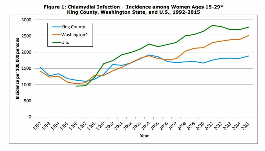 Graph of chlamydia rates in auburn washington from 2015