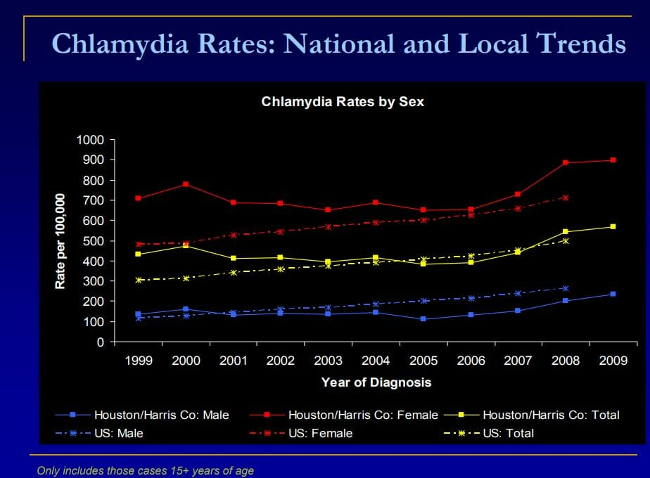 Graph of chlamydia rate in atascocita texas from 2009