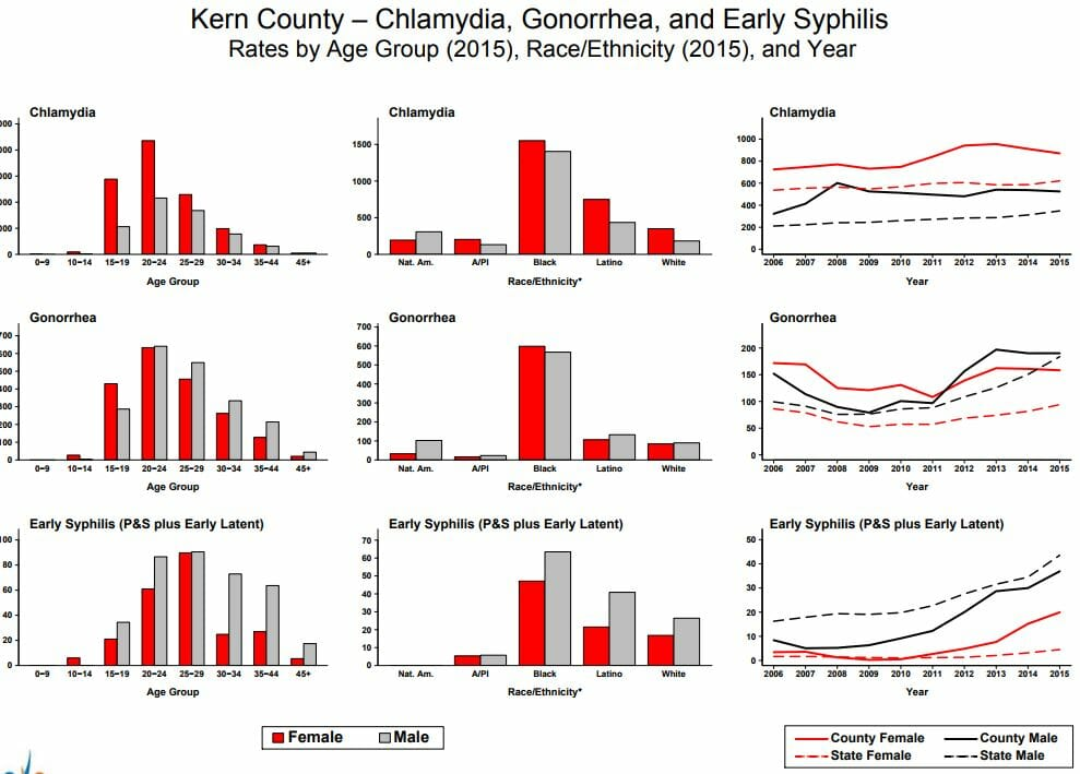 Graph of chlamydia rates in delano california from 2015