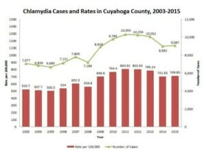Graph of chlamydia rates in euclid ohio from 2015