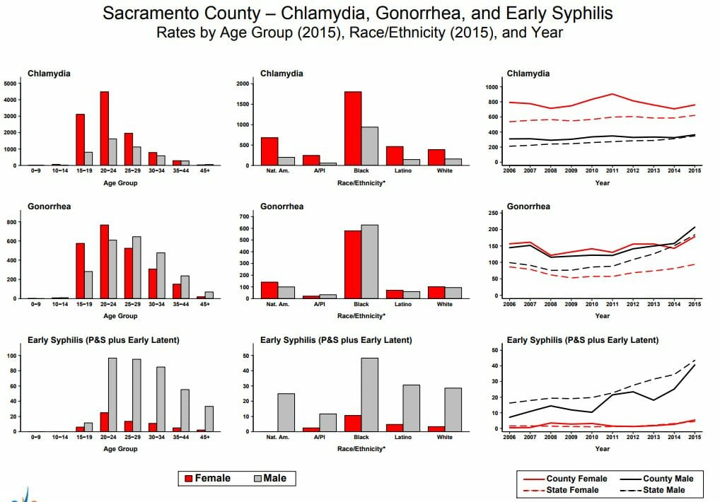 Graph of chlamydia rates in folsom california from 2015