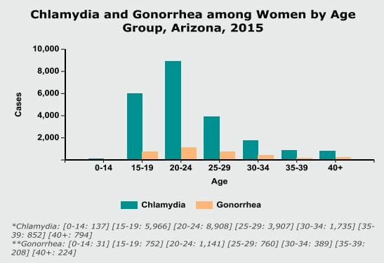 Graph of chlamydia rate in goodyear arizona from 2015