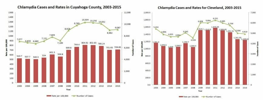 Graph of chlamydia rate in lakewood ohio from 2015