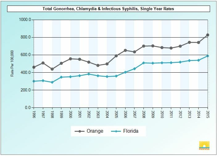Graph of chlamydia rates in pine hills florida from 2015