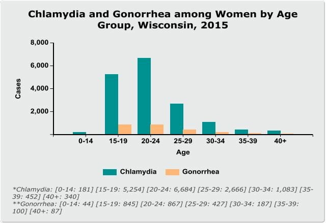 Graph of chlamydia rates in racine wisconsin from 2015