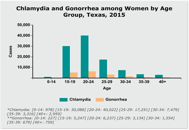 Graph of chlamydia rates in rowlett texas from 2015