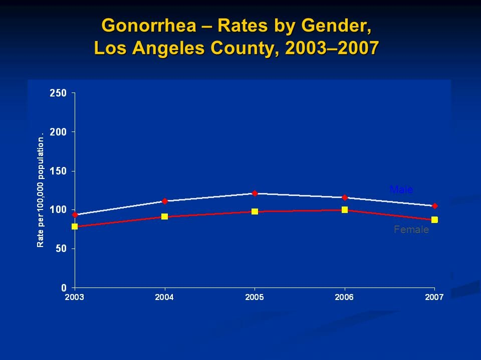 Graph of gonorrhea rates in rancho palos verdes california from 2007