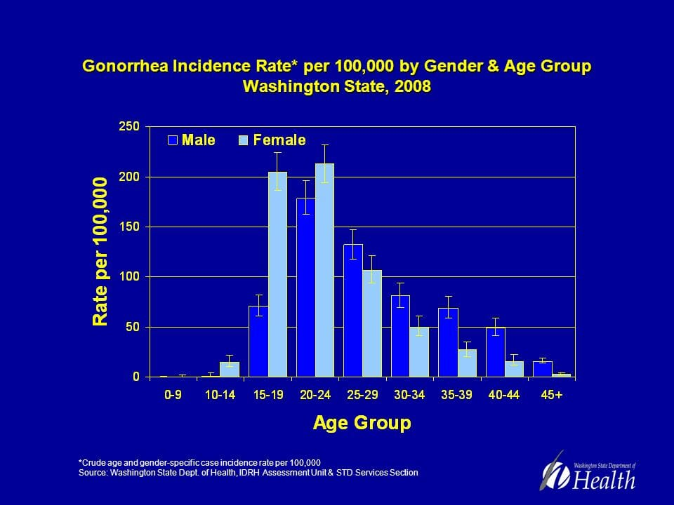 Graph of gonorrhea rates in gig harbor peninsula washington from 2008