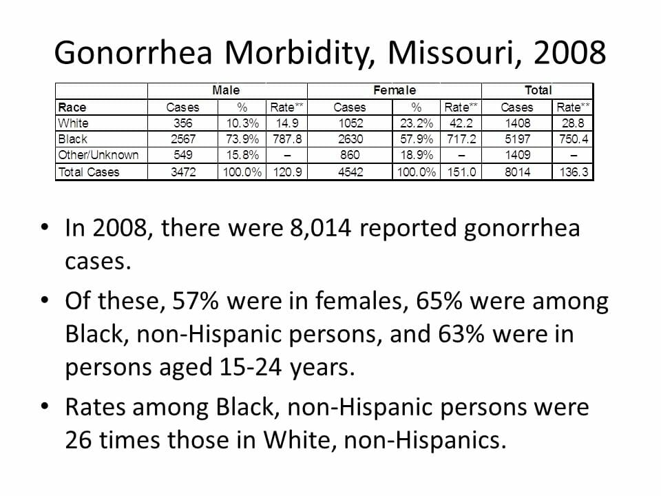 Graph of gonorrhea rates in jefferson city missouri from 2008