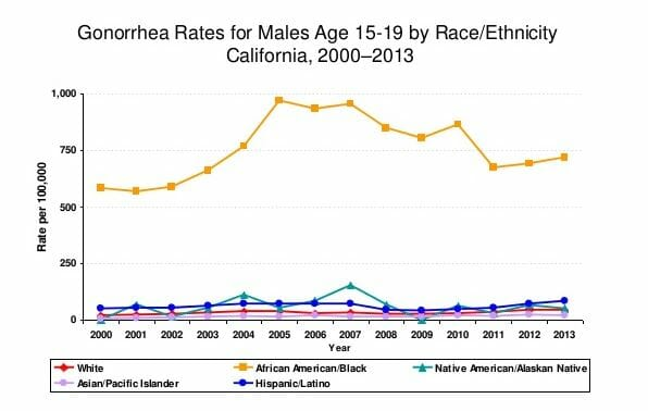 Graph of gonorrhea rates in carmichael california from 2013