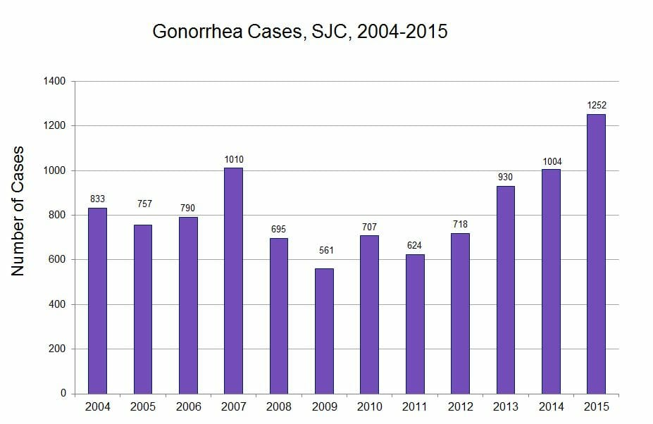 Graph of gonorrhea rates in lodi california from 2015