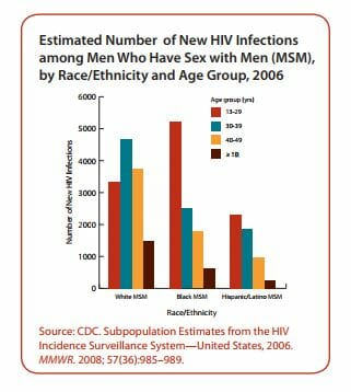 Graph of hiv rates in santee california from 2006