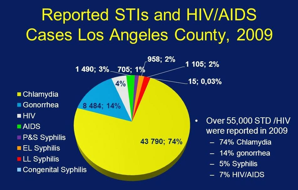 Graph of hiv rates in hacienda heights california from 2009