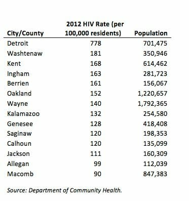 Graph of hiv rates in battle creek michigan from 2012