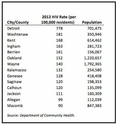 Graph of hiv rates in saginaw michigan from 2012