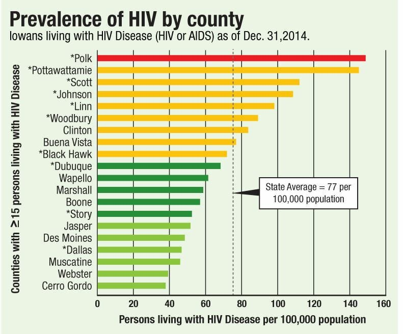 Graph of hiv rates in ankeny iowa from 2014