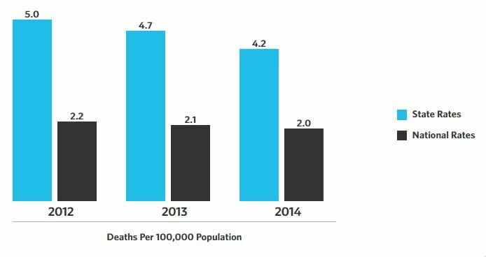 Graph of hiv rates in bossier city louisiana from 2014