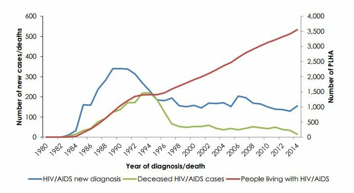 Graph of hiv rates in mountain view california from 2014