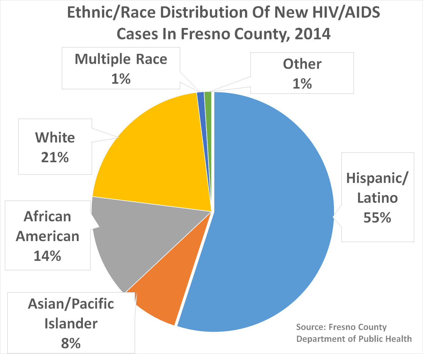Graph of hiv rates in westside california from 2014