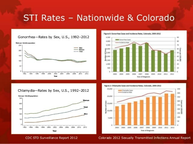 Graph of std rates in southglenn colorado from 2012