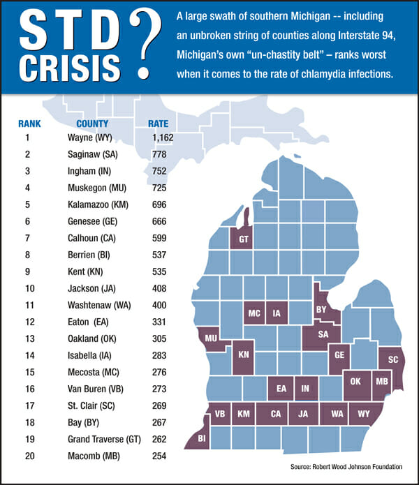 Graph of std rates in muskegon michigan from 2013