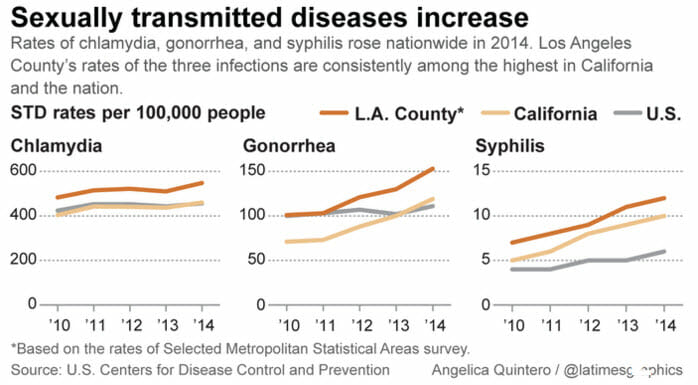 Graph of std rates in san gorgonio pass california from 2014