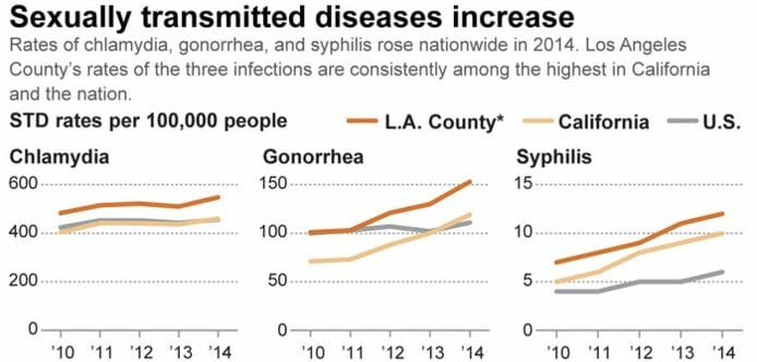 Graph of std rates in paramount california from 2014