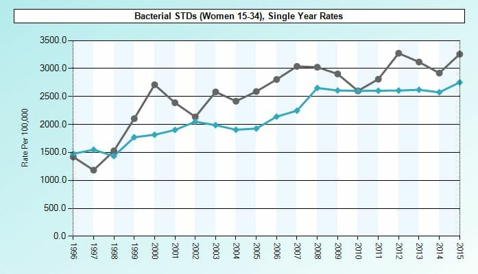 Graph of std rates in boca ciega florida from 2015