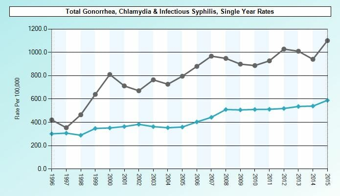 Graph of std rates in coconut creek florida from 2015