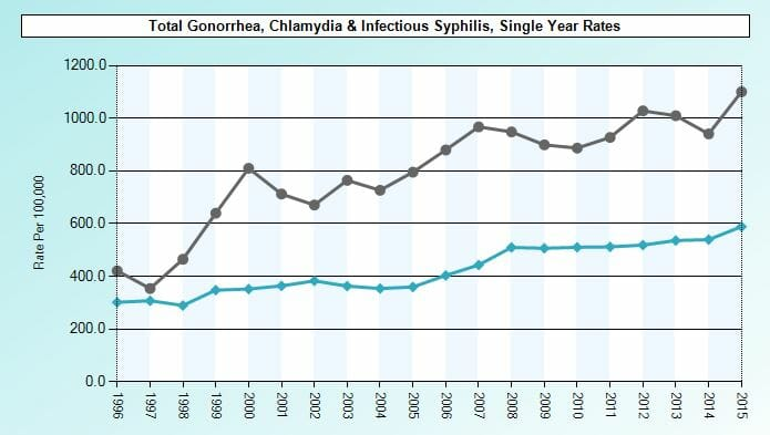 Graph of std rates in east leon florida from 2015