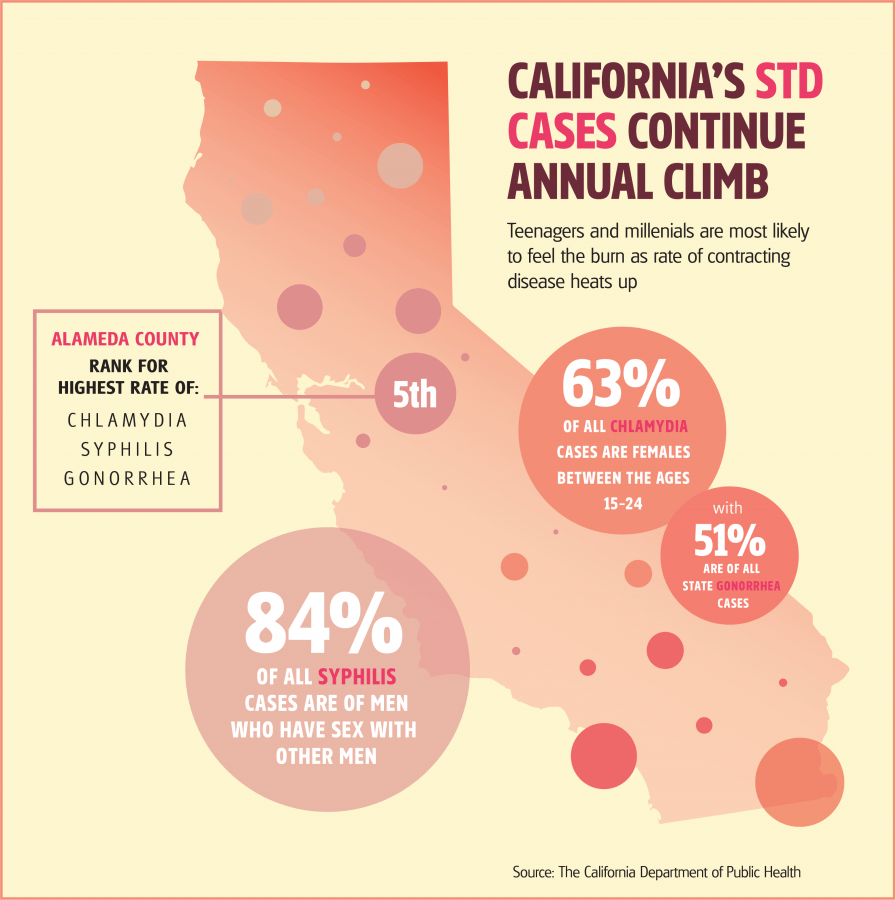 Graph of std rates in ceres california from 2016