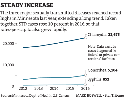 Graph of std rates in saint louis park minnesota from 2016