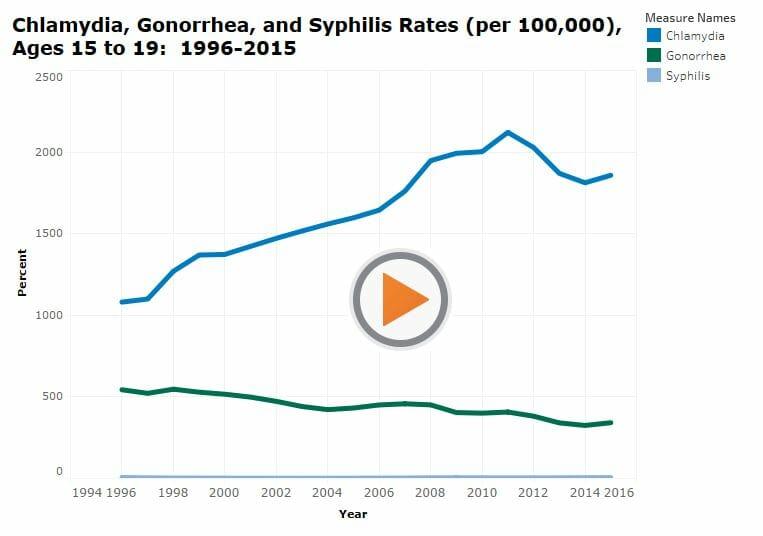 Graph of std rates in statesboro georgia from 2016