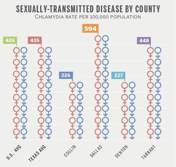 Graph of std rates in mansfield texas