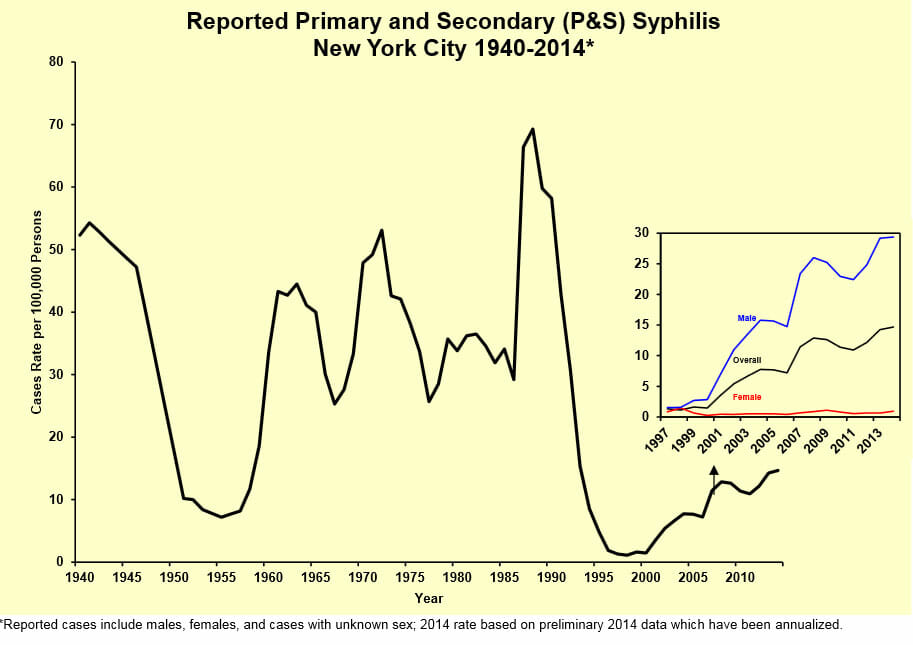 STD Testing NYC results